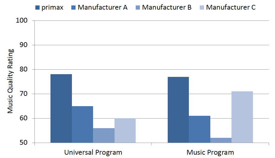 Figure 3 shows the mean ratings of the 26 participants, combined for all five sound samples, for the universal and the music program.  An advantage for Signia primax is clearly present.  For the universal program, the primax rating was more than 10 points higher than the nearest competitor, Manufacturer A.  A similar pattern is shown when the music program was compared, except that now Manufacturer C is in second place.  Interestingly, while the sound samples for Manufacturer A were the same for both comparisons, the ratings were slightly higher when this product was compared to the other universal programs.  The primax ratings were essentially identical for the two different programs, although consider that these programs were not directly compared to each other, and that specific ratings likely were influenced by the other samples within a given comparison group.