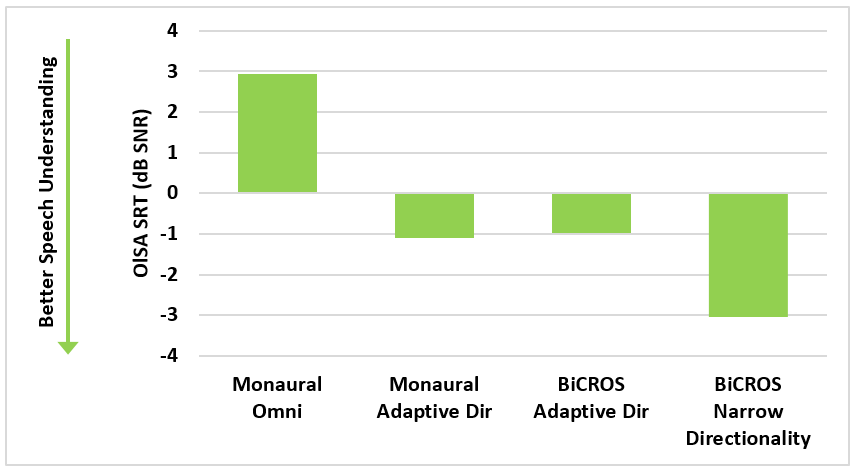 For SSD patients, a BiCROS solution not only provides much-needed support in situations where speech or other meaningful signals come from the poor-ear side, but it also offers the benefit of the bilateral audio data sharing of the hearing instruments. The results in Figure 2 show that as expected, adaptive directionality already improves speech understanding by a substantial 4 dB SNR compared to omnidirectional processing. With the addition of Narrow Directionality, however, a further speech intelligibility benefit of 2 dB SNR was achieved (see Figure 2; two-tailed paired t-test, p<0.001).