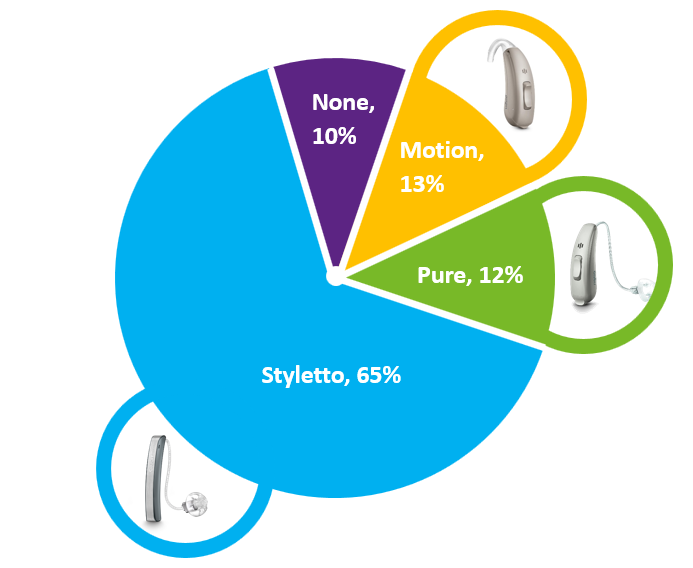 "By far, as displayed in this Figure, the overwhelming favorite was Styletto (65%), picked by many who previously had selected the Pure instrument.  Importantly, however, the number of individuals who said ""none"" dropped from 24% to only 10%; 23% of the 65% who selected Styletto had selected ""none"" when Styletto was not an option.  These data reveal the significant impact that Styletto can have on purchase decisions, and how the net overall outcome is increased market penetration."