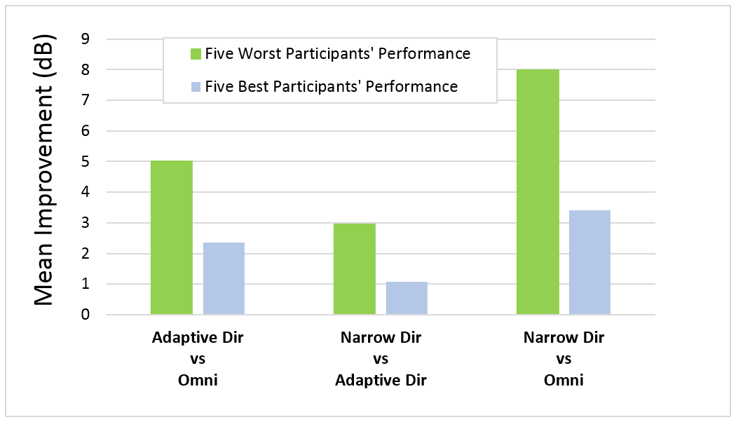 In agreement with previous studies (Froehlich et al. 2015, Littmann and Høydal, 2017), it was found that participants who had the greatest difficulty in the omni condition tended to show the highest benefit with Narrow Directionality. The same patients also achieved better speech intelligibility scores using Narrow Directionality, compared to the adaptive directional microphone mode. These results are illustrated in Figure 3, which shows the mean speech intelligibility improvement (in SNR) of the adaptive directional mode relative to the omnidirectional mode, Narrow Directionality relative to the adaptive directional mode, and lastly, Narrow Directionality relative to the omnidirectional mode. Illustrated are the mean results for the five best-performing and five worst-performing participants in the Omnidirectional condition, plotted in blue and green respectively. Observe that the worst-performing participants achieved the highest measured improvement in speech understanding when switching from the omnidirectional mode to Narrow Directionality.  The mean 8 dB SNR advantage for Narrow Directionality vs. Omni is particularly noteworthy.