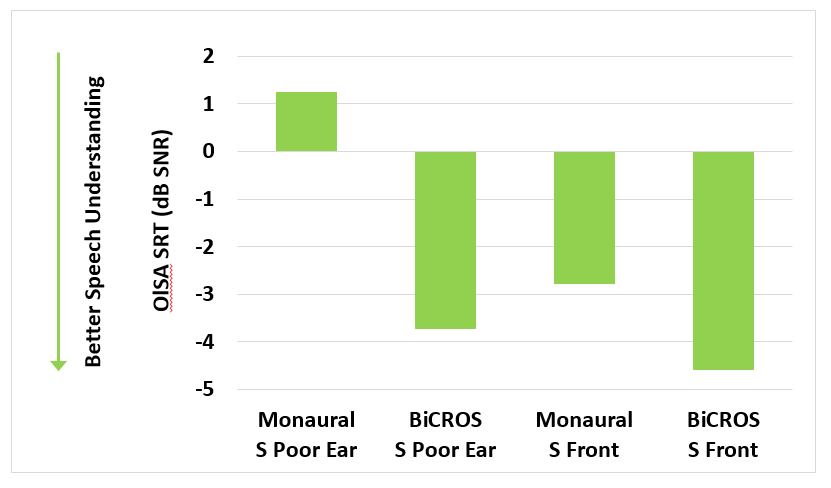 Looking at the results in Figure 4, one can see that with a BiCROS fitting, the speech reception threshold for speech arriving from the front is still better than if speech arrives from the poor-ear side. This could be attributed to to the pinna effect and the fact that speech coming from the front is more highly correlated between both sides, resulting in a better SNR.