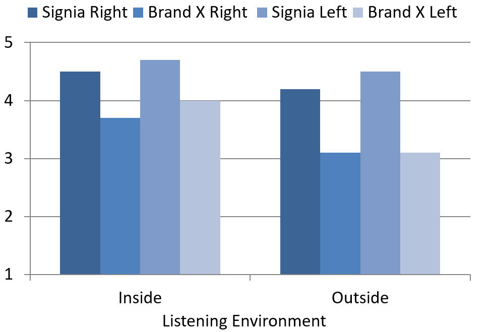 Most notable on these Figures is the interaction between phone and head location. This was much more pronounced with the Brand X product, with several ratings below #3. If we simply take the averages for all head positions and phone locations, we see a significant advantage for the Signia product (see Figure 4). For streaming inside in a room, the advantage was 4.5 vs. 3.7 for the right ear, and 4.7 vs. 4.0 for the left ear (based on data from Figure 2 a,b).  Interestingly, the average Signia ratings for streaming for the outdoors locations were essentially the same as inside, however, the Brand X ratings dropped significantly, increasing the Signia advantage: 4.2 vs. 3.1 for the right ear and 4.5 vs. 3.1 for the left ear (see Figure 4; based on data from Figure 3 a,b).