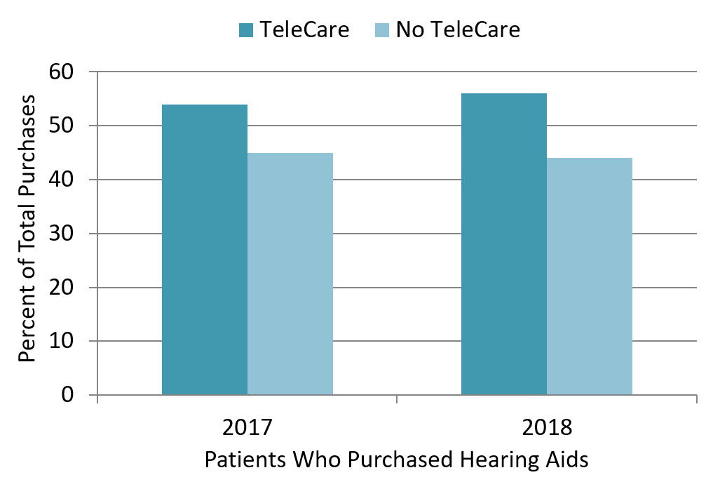 As mentioned, the clinic trial for the TeleCare protocol we have described has been implemented for the past two years.  Our data reveal that the implementation has increased over this time among HCPs.  In the last four months of 2017, the TeleCare protocol was used with 41% of the total office visits. This changed to 67,4% in 2018, an 26,4% increase. This suggests that as the HCPs became familiar with the process, the use of and appreciation for TeleCare increased.