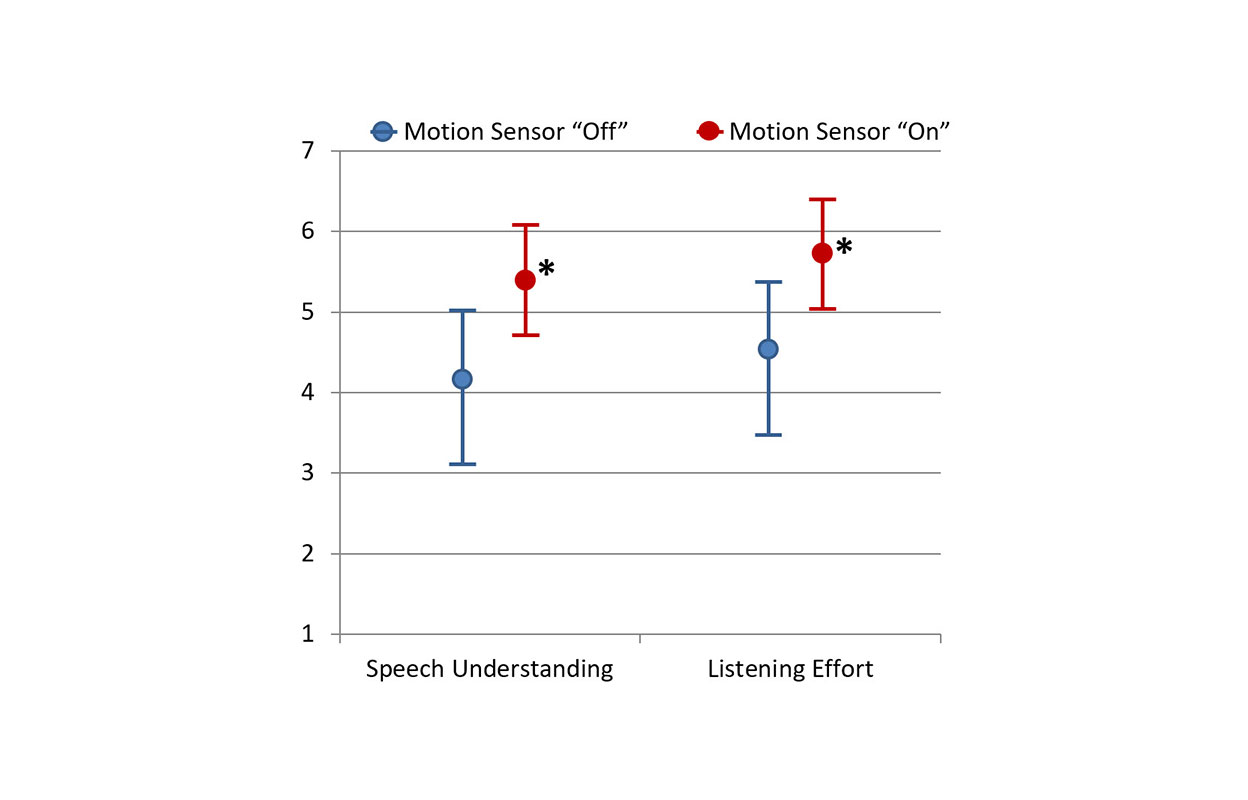 The mean results for the traffic scenario are shown in Figure 2.  Recall that in this case, the participant was surrounded by traffic noise (SNR=+3 dB) and had conversation partners on either side (110° and 250°). And again, speech understanding and listening effort were rated.  This listening situation was somewhat more difficult, and therefore, overall mean ratings were slightly below the restaurant condition, but the same general pattern emerged.  That is, when the new signal classification strategies were implemented, performance was significantly better (p<.05) for both speech understanding and listening effort.