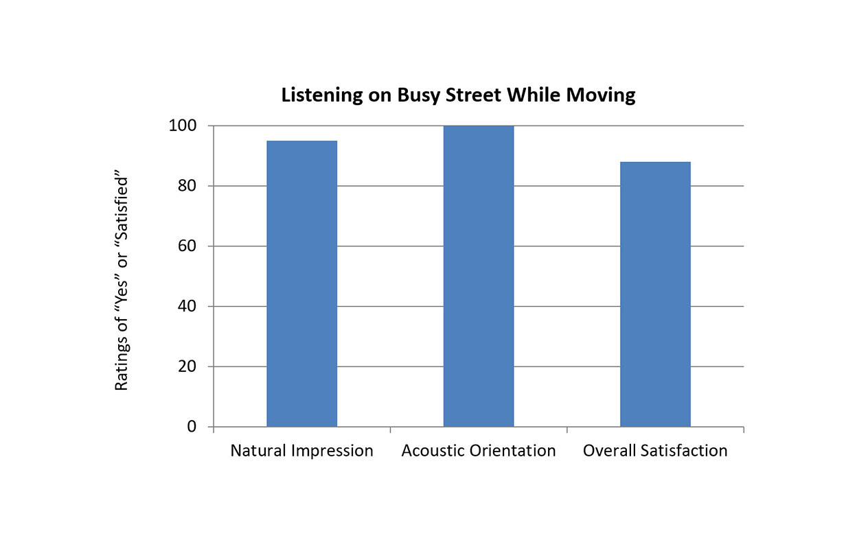 A common listening situation that occurs while moving is having a conversation while walking down a busy street.  For this condition, three EMA questions were central: Is the listening situation natural? Is the acoustic scene perception appropriate?  What is the overall satisfaction for speech understanding?  The first two of these were rated on a four-point scale: Yes, Rather Yes, Rather No, and No.  Satisfaction for speech understanding was rated on a 7-point scale similar to that used in MarkeTrak surveys: 1= Very Dissatisfied to 7=Very Satisfied.  The results for these three questions for the walking on a busy street with background noise condition are shown in Figure 4.  Percentages are either percent of Yes/Mostly Yes answers, or percent of EMAs showing satisfaction (a rating of #5 or higher on the 7-point scale).  As shown, in all cases, the ratings were very positive. Perhaps most notable was that 88% of the EMAs reported satisfaction for speech understanding for this difficult listening situation.