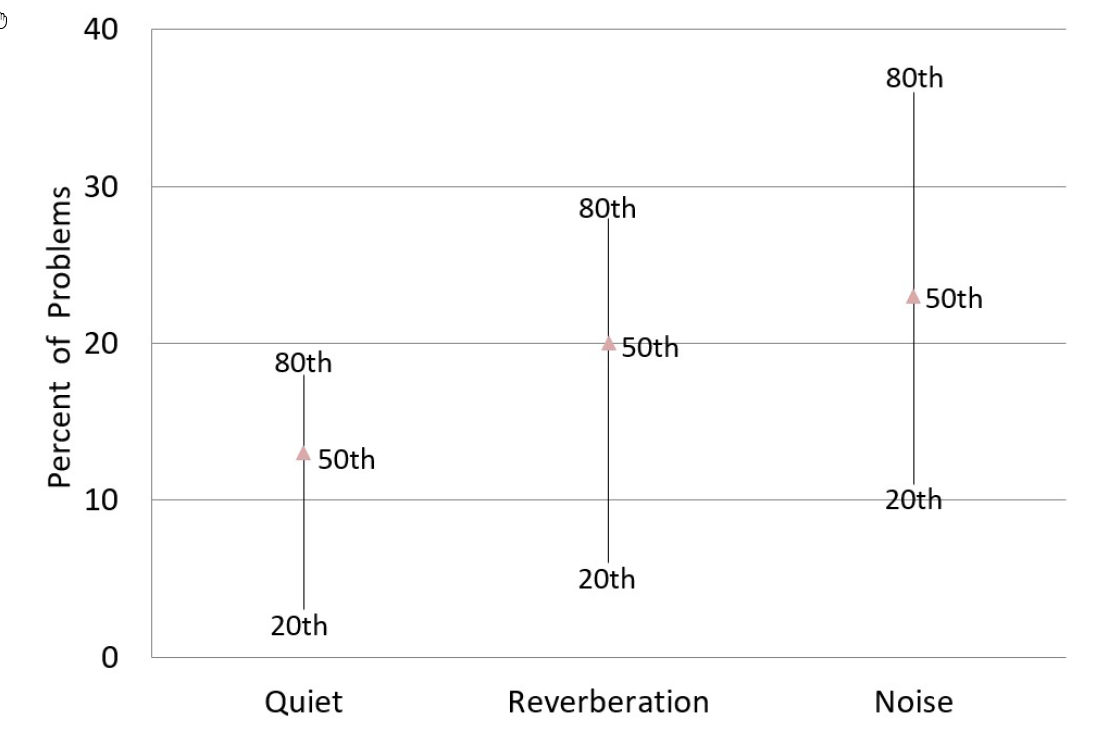 However, establishing significant improvement over previous products becomes more difficult for several reasons. One relates to the performance of people with normal hearing. Essentially, people with normal hearing also have speech understanding problems in the same listening situations as those using hearing aids. There are not a lot of data on this topic, but one example is from Robyn Cox's research going back to when the Abbreviated Profile for Hearing Aid Benefit (APHAB) was introduced (Cox,1997). It is common knowledge that hearing aid users have problems in background noise. But the data also showed that the participating normal hearing individuals, observe in Figure 1, also have problems in background noise (50th percentile 23%; 80th percentile 36%). At what point then, have we reached the satisfaction ceiling for eliminating problems in background noise?