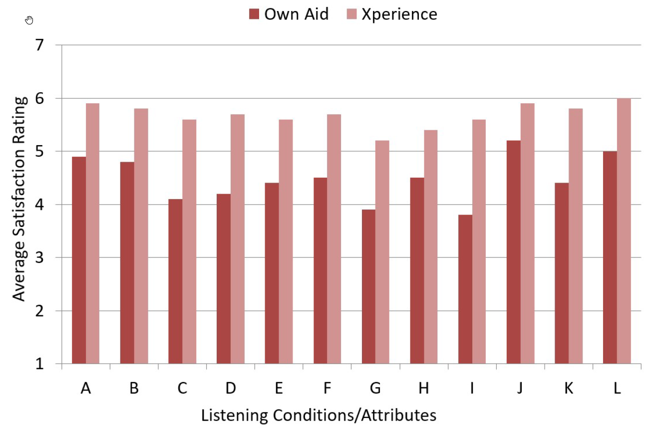 For statistical analysis, the means for each question were calculated for both the participant's own hearing aids and the Xperience product. These findings are displayed in Figure 3. Recall that two satisfaction ratings were conducted for each product. The ratings of the second survey were used, as this represented direct back-toback comparisons, the longest wearing time, and therefore, would be expected to be the most reliable. A clear preference for the Xperience product is shown, where in general, satisfaction was increased by one satisfaction category. For example, mean overall satisfaction (Figure 3; Column L) increased from 5.0 (somewhat satisfied) to 6.0 (satisfied). For all of the conditions/attributes of the questionnaire, the improvement provided by Xperience was significant at the p<.01 level.