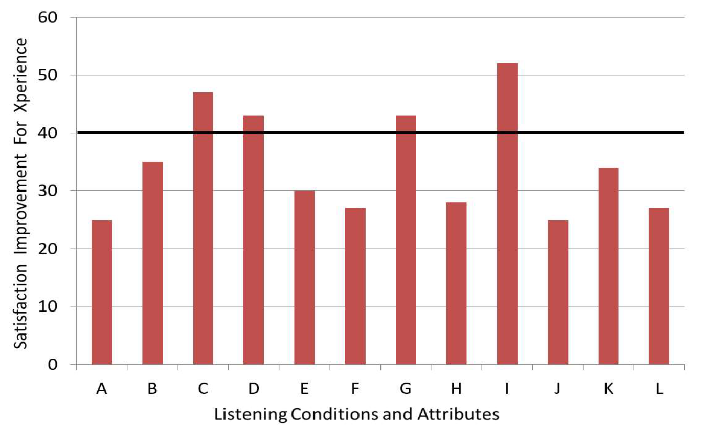 "Another way to view the findings from the questionnaire is to determine what percent of the participants had a ""satisfied"" rating for a given item for each hearing aid condition. This is the sum of the ratings of #5 (somewhat satisfied), #6 (satisfied) and #7 (very satisfied). This approach has been commonly used by both MarkeTrak and EuroTrak. The results of this analysis are shown in Figure 4. Consistent with the mean data shown in Figure 3, observe high satisfaction for Xperience for all items, with considerably higher satisfaction ratings than the participants reported for their own hearing aids. Note that the highest satisfaction reached for any of the items was around 90%. As we discussed in the introduction, we cannot forget that even normal hearing individuals have some problems in most all listening environments (see Figure 1), and hence, it is promising that Xperience wearers are reporting comparable levels of satisfaction."