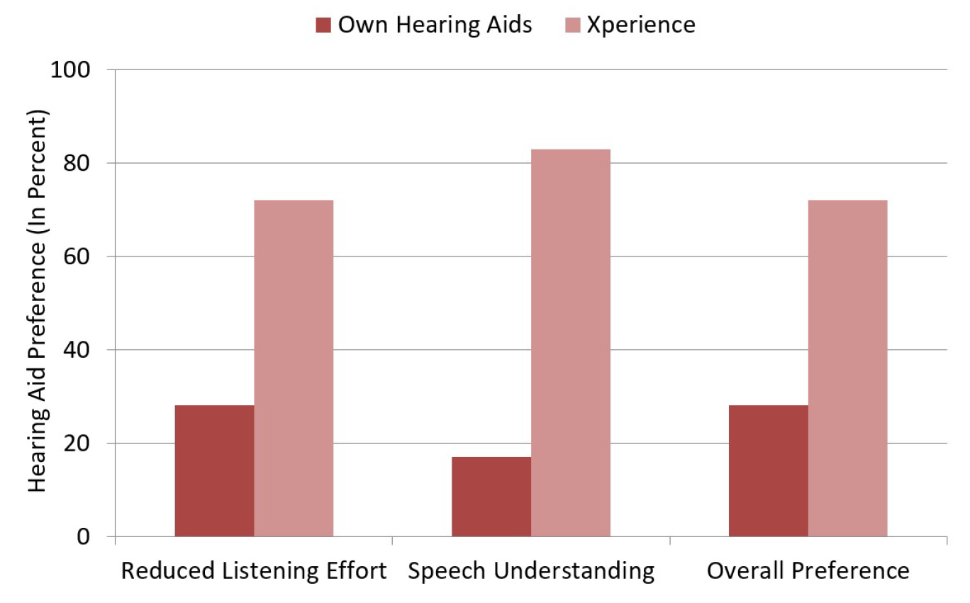 If we consider the features of the Xperience product, which we discussed earlier, these findings fit into place in a predictable manner. First, Xperience will identify the direction of a speech source from any azimuth. Depending on what is most appropriate for the situation, Xperience can adjust the directional polar plot to focus on this speech signal, while reducing inputs from other azimuths, or adjust the polar pattern to provide accessibility to the speech signal without compromising situational awareness. Adding to this is the advanced signal processing of the acoustic soundscape. These unique features would explain the large benefit for both speech from behind, and speech understanding in a car (where the talker usually is not in front of the listener).